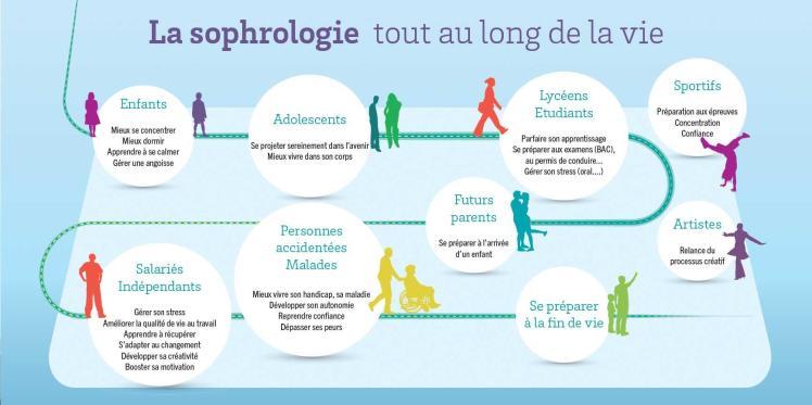 sophro_au_cours_vie